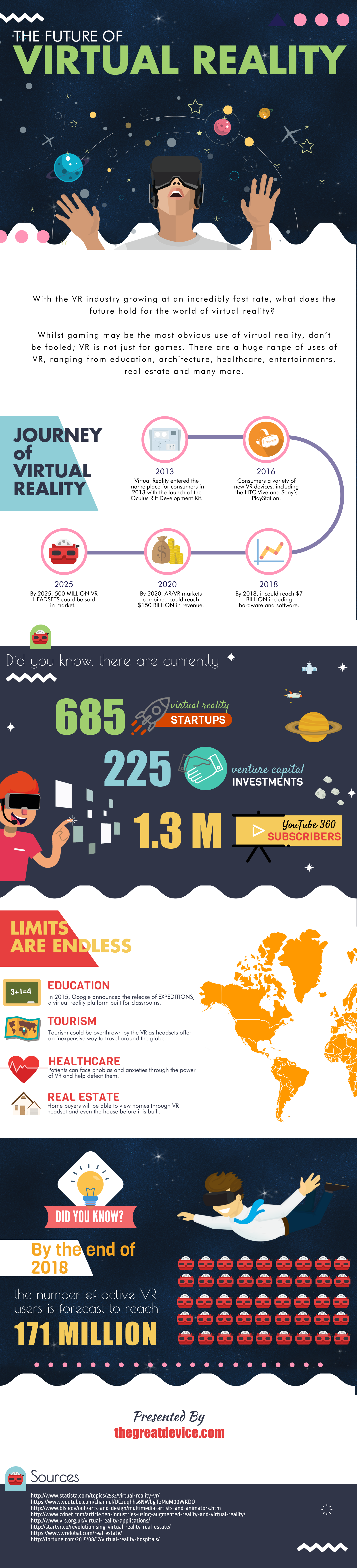 THE FUTURE OF VIRTUAL REALITY [ INFOGRAPHIC ]